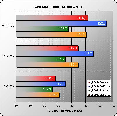 CPU Skalierung Quake 3 Max Detail Settings