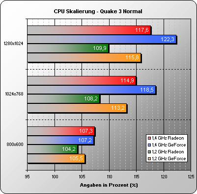 CPU Skalierung Quake 3 normal