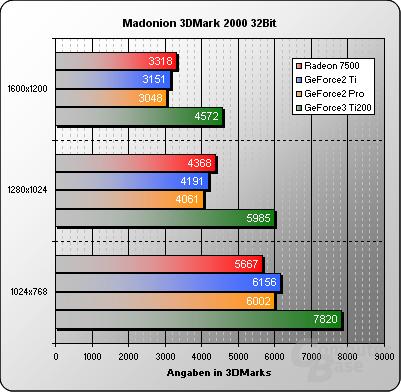 3DMark2000-32