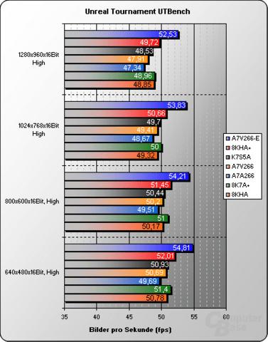 Asus A7V266-E Benchmarks