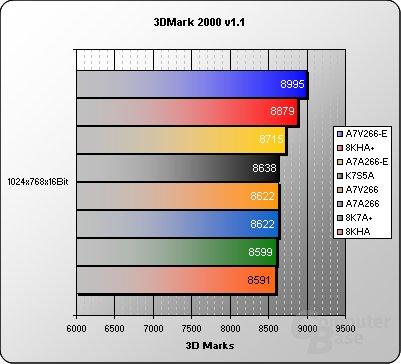 Asus A7A266-E Benchmarks