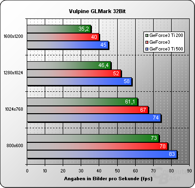 Vulpine GLMark 32 Bit
