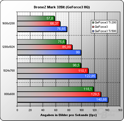 Dronezmark 32 Bit GeForce3 HQ