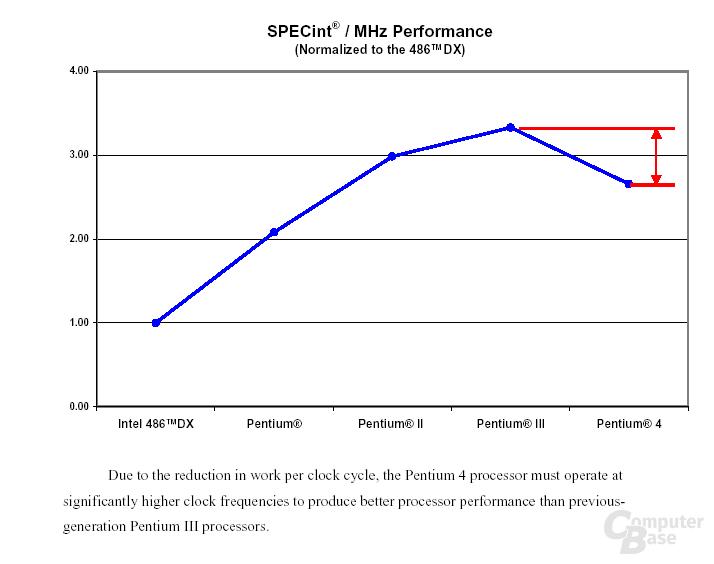 True Performance Pentium 4