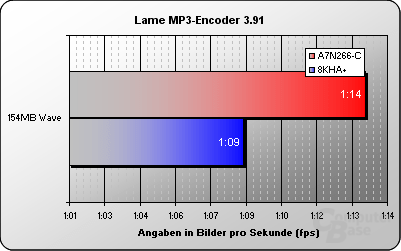 Lame MP3-Encoder