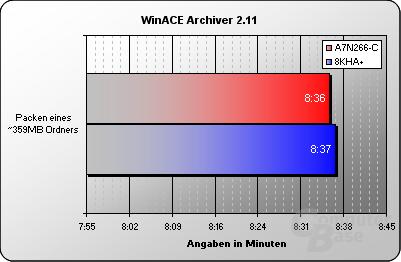 WinACE Archiver