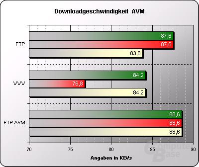 Downloadgeschwindigkeit AVM
