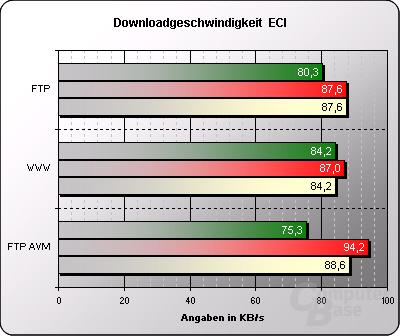 Downloadgeschwindigkeit ECI