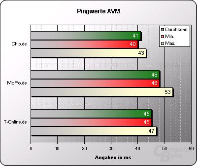 Pingwerte Webseiten AVM