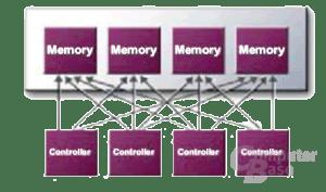 Cross-Bar Memory Controller der GeForce 4 Ti