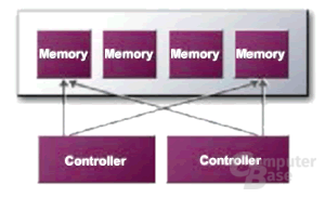 Der abgespeckte Cross-Bar Memory Controller der GeForce 4 MX
