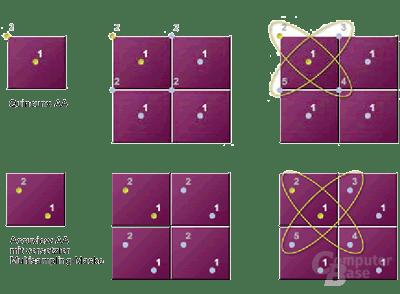 Accuview-AA mit versetzter Multisampling-Maske