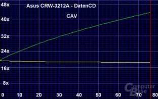 CAV Modus