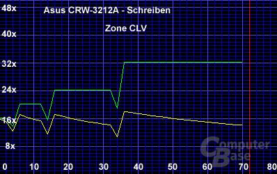 Zone CLV
