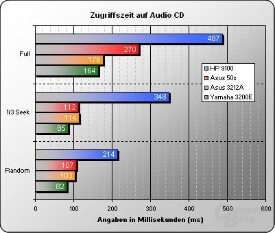 Zugriffszeit Audio