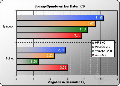 Spinnup/Spinndown Zeiten