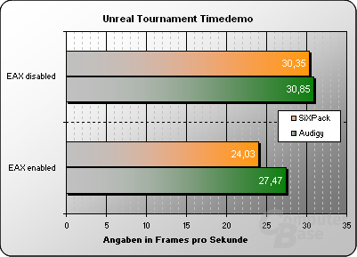 Unreal Tournament Timedemo