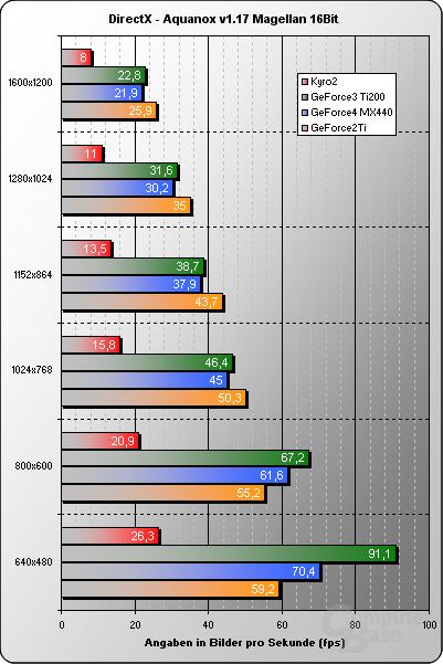 Aquanox v1.17 16Bit