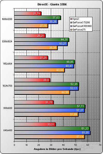 Giants Gamegauge v1.4 32Bit