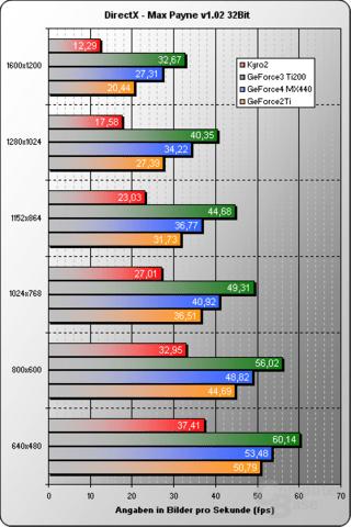 Max Payne VGA-Benchmark 32Bit