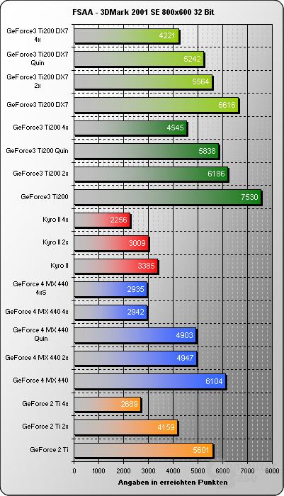 FSAA 3DMark2001SE 800x32Bit