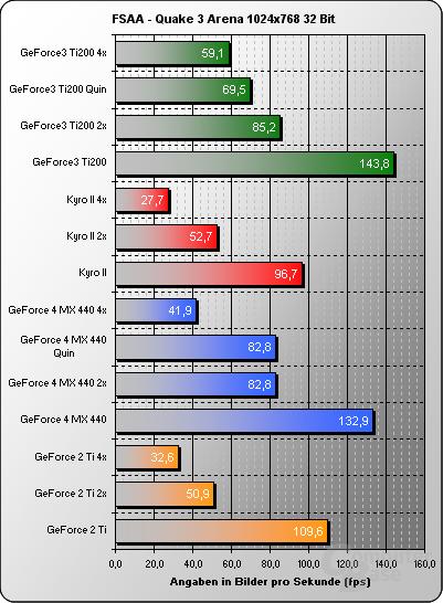 FSAA Quake3 1024x32Bit