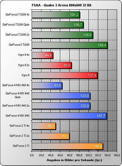 FSAA Quake3 800x32Bit