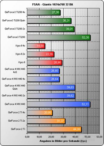 FSAA Giants 1024x32Bit