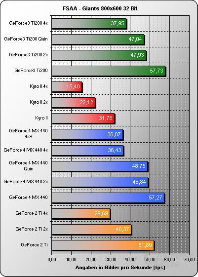 FSAA Giants 800x32Bit