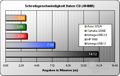 Schreiben Daten 494MB