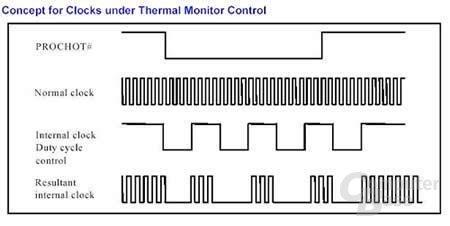 Pentium 4 Thermal Monitor