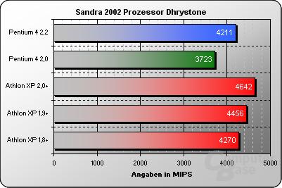 Sandra 2002 Prozessor Dhyrstone