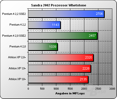 Sandra 2002 Prozessor Whetstone