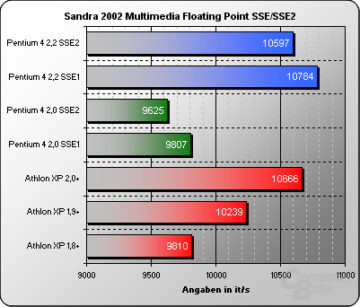 Sandra 2002 Multimedia Floating Point SSE/SSE2