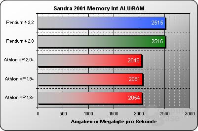 Sandra 2002 Memory Int ALU/RAM