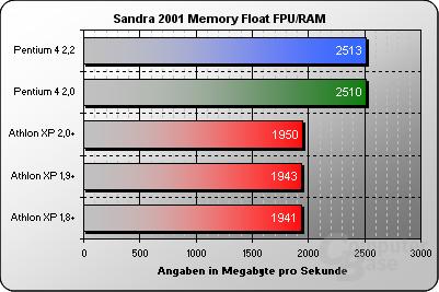 Sandra 2002 Memory Float ALU/RAM