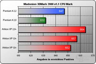 3DMark 2000 CPU Mark