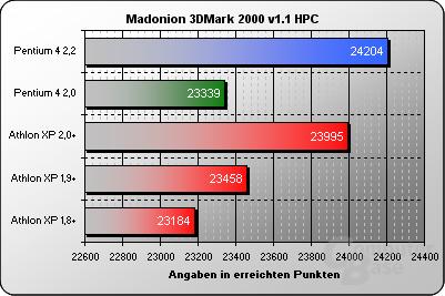 3DMark 2000 HPC