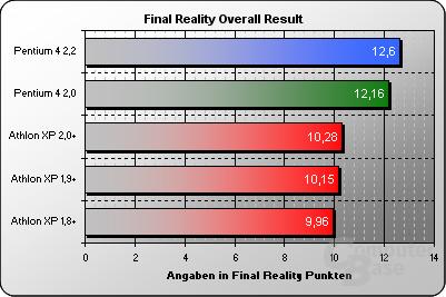 Final Reality Overcall