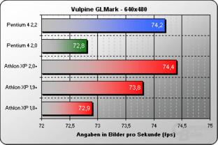 Vulpine GLMark 640