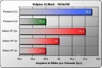 Vulpine GLMark 1024