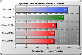Sysmark 2001 Internet Content Creation