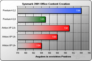 Sysmark 2001 Office Content Creation