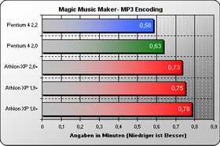 Magic Music Maker MP3