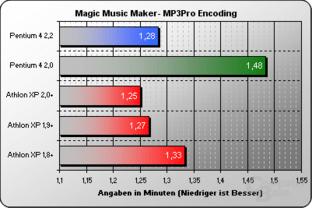 Magic Music Maker MP3Pro