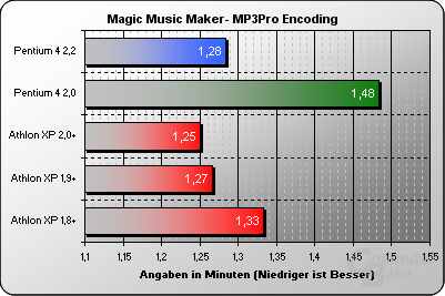 Magic Music Maker MP3Pro