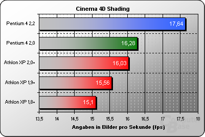 Cinema 4D Shading