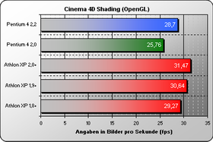 Cinema 4D Shading OpenGL