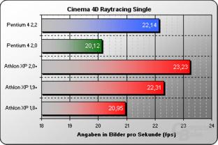 Cinema 4D Raytracing