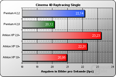 Cinema 4D Raytracing